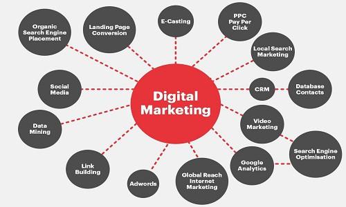 डिजिटल मार्केटिंग के प्रकार