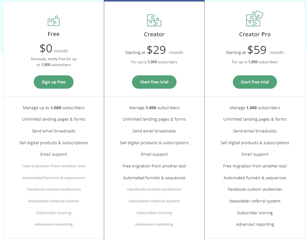 Monthly Plan - ConvertKit